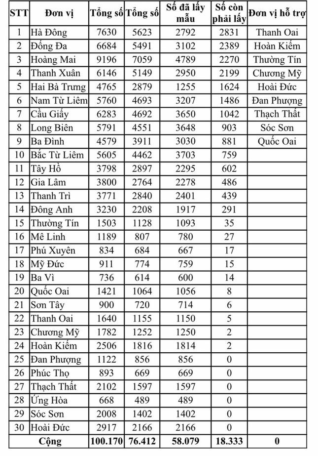Hà Nội kêu gọi hơn 18.000 người về từ Đà Nẵng đến xét nghiệm PCR ảnh 1