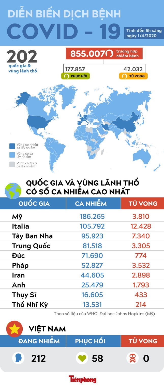 Mỹ vượt Trung Quốc về số người chết do virus SARS - Cov - 2 ảnh 1