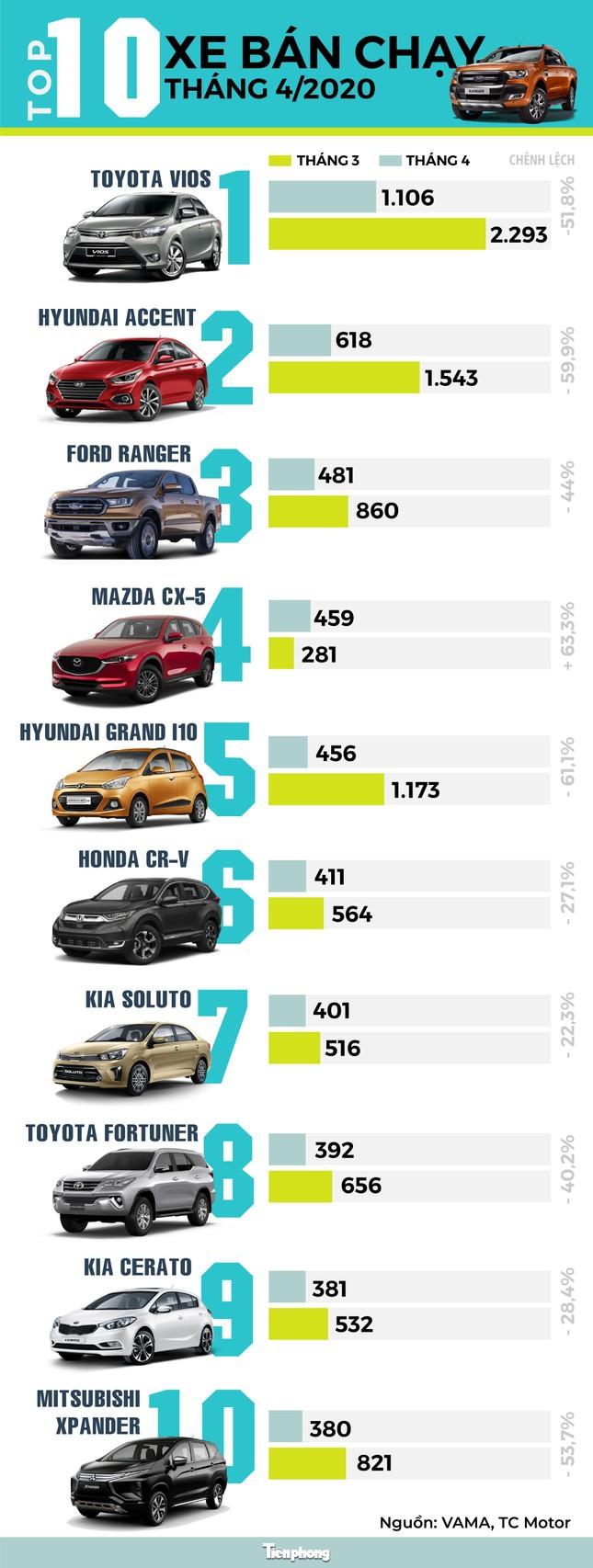 Top 10 ôtô bán chạy tháng 4 tại Việt Nam ảnh 1