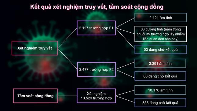 Đã có kết quả xét nghiệm tầm soát diện rộng COVID-19 tại TPHCM ảnh 1