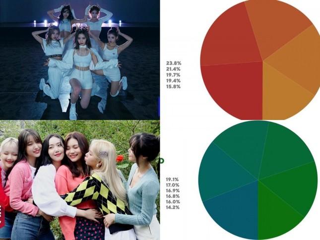 """Wendy (Red Velvet) bị """"sốc"""" trước lời """"thầy"""" phán đầu năm mới;  ITZY và GFriend là 2 nhóm nhạc nữ """"công bằng"""" nhất Kbiz ảnh 5"""