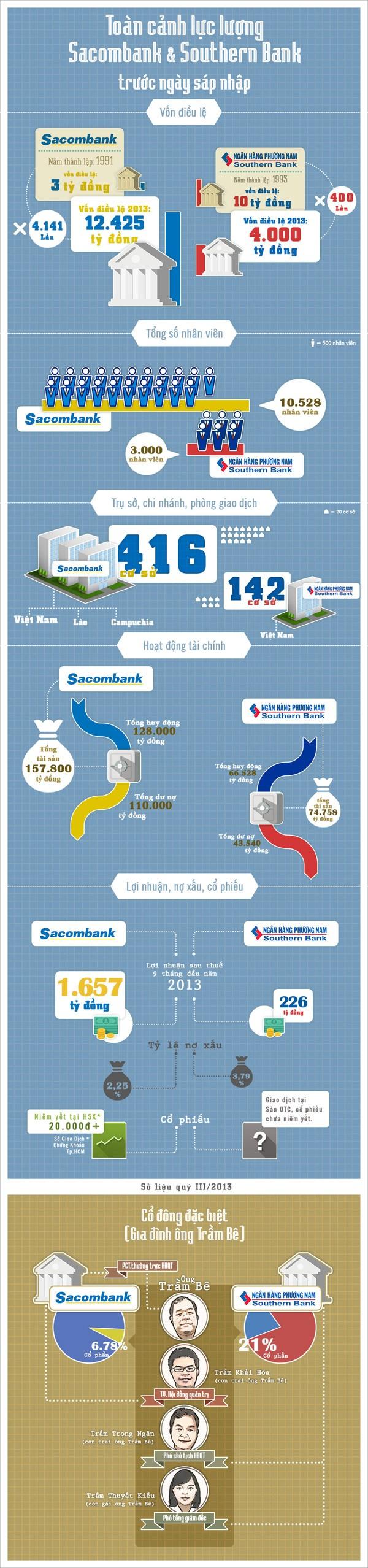 Tiềm lực tài chính Sacombank và Southern bank ảnh 1
