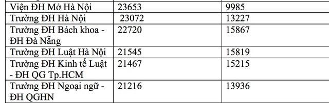 Hôm nay, hạn chót nộp hồ sơ đăng ký thi THPT quốc gia, xét tuyển ĐH ảnh 3
