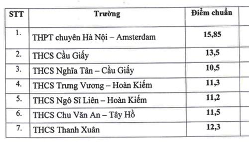 Hà Nội công bố điểm chuẩn đào tạo song bằng lớp 6 và lớp 10 ảnh 1