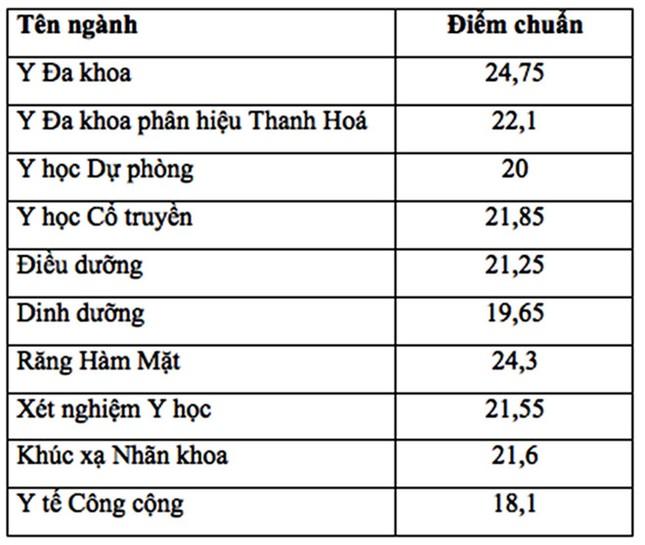 Điểm trúng tuyển Đại học Y Hà Nội cao nhất là 24,75 ảnh 1