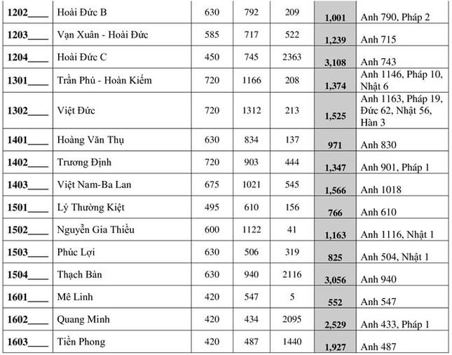 Hà Nội công bố số lượng học sinh đăng ký vào lớp 10 THPT công lập ảnh 4