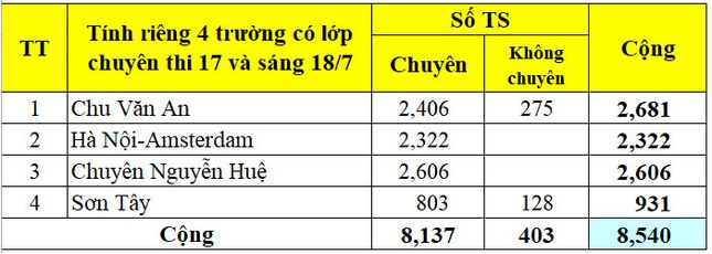 Hà Nội công bố số lượng học sinh đăng ký vào lớp 10 THPT công lập ảnh 8
