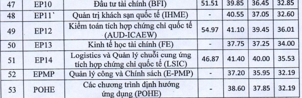 Trường ĐH Kinh tế Quốc dân công bố điểm chuẩn theo phương thức xét tuyển ảnh 4