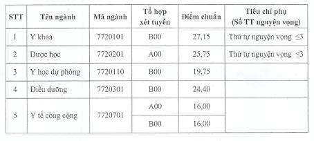 Điểm chuẩn vào ĐH Y Dược Thái Bình, Y Hải Phòng cao nhất 27,15 điểm ảnh 1