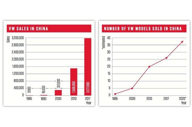 Volkswagen chinh phục thị trường Trung Quốc như thế nào? ảnh 1