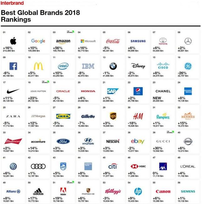 Thương hiệu ôtô nào giá trị nhất thế giới trong năm 2018? ảnh 1