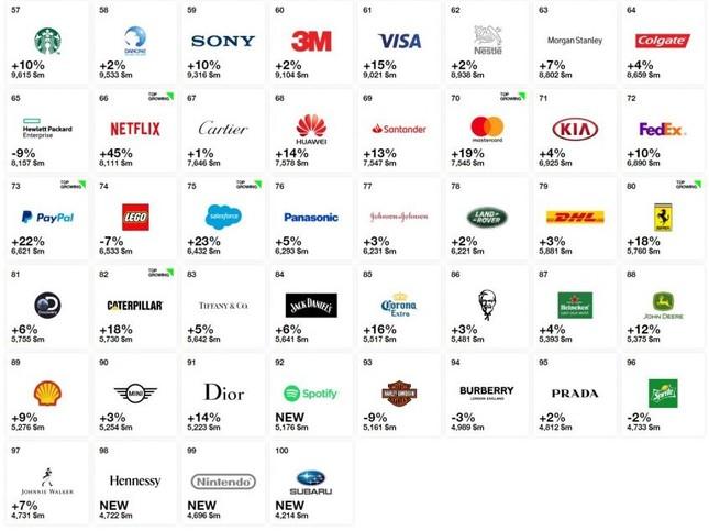 Thương hiệu ôtô nào giá trị nhất thế giới trong năm 2018? ảnh 2