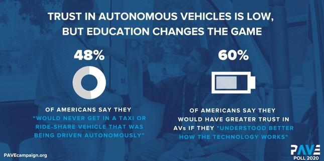 Người Mỹ vẫn chưa tin tưởng phương tiện tự lái ảnh 3
