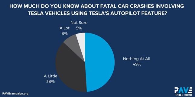 Người Mỹ vẫn chưa tin tưởng phương tiện tự lái ảnh 2