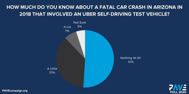 Người Mỹ vẫn chưa tin tưởng phương tiện tự lái ảnh 1