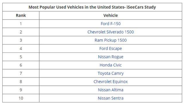 Top 10 xe cũ bán chạy nhất tại Mỹ ảnh 1