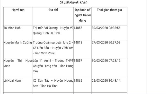 Bạn Trần Phong Bắc đoạt giải Nhất Cuộc thi tuần tìm hiểu truyền thống ngành Tuyên giáo ảnh 7