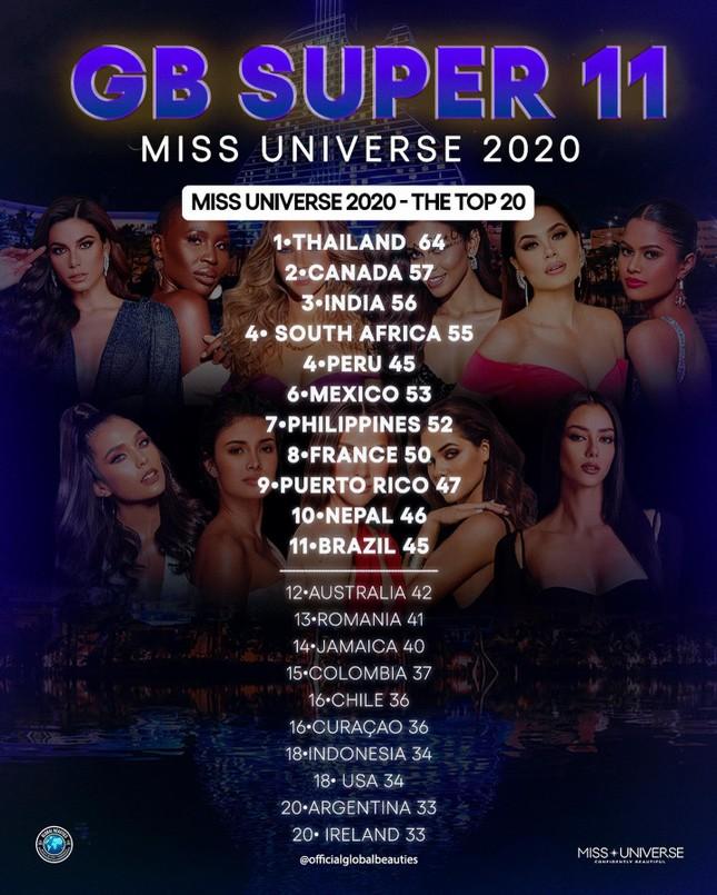 Bị 'ngó lơ' trên bảng xếp hạng của Globalbeauties, Khánh Vân tung bộ ảnh bikini nóng bỏng ảnh 1