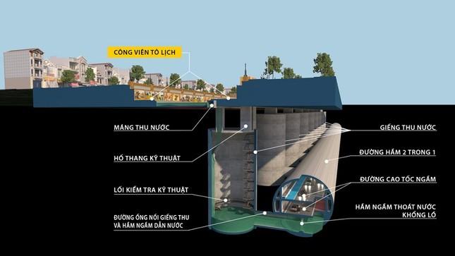 Chuyên gia nói gì về ý tưởng làm cao tốc ngầm dưới sông Tô Lịch? ảnh 3