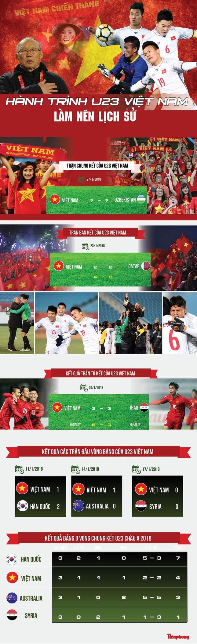BẢN TIN ĐẶC BIỆT: Hát Quốc ca cùng đội tuyển U23 Việt Nam ảnh 2