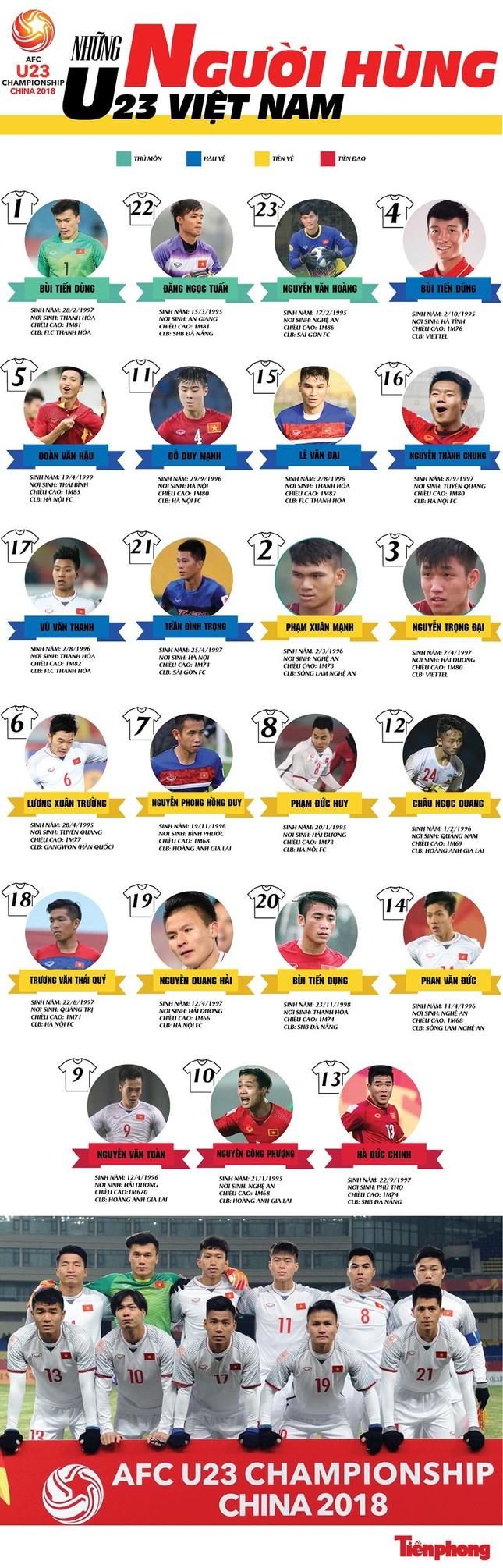 BẢN TIN ĐẶC BIỆT: Hát Quốc ca cùng đội tuyển U23 Việt Nam ảnh 28