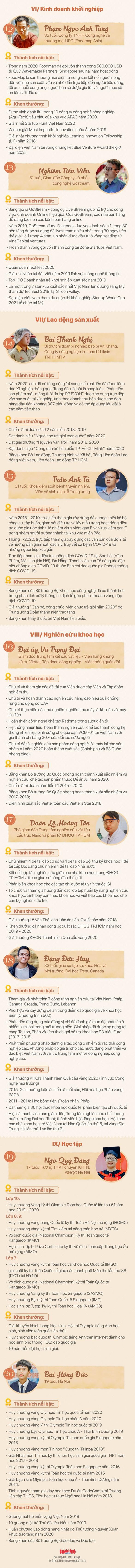 Giao lưu trực tuyến 5 đề cử Gương mặt trẻ Việt Nam tiêu biểu 2020 ảnh 6