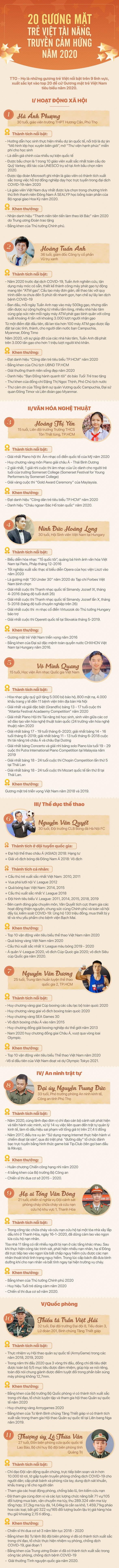 Giao lưu trực tuyến 5 đề cử Gương mặt trẻ Việt Nam tiêu biểu 2020 ảnh 5