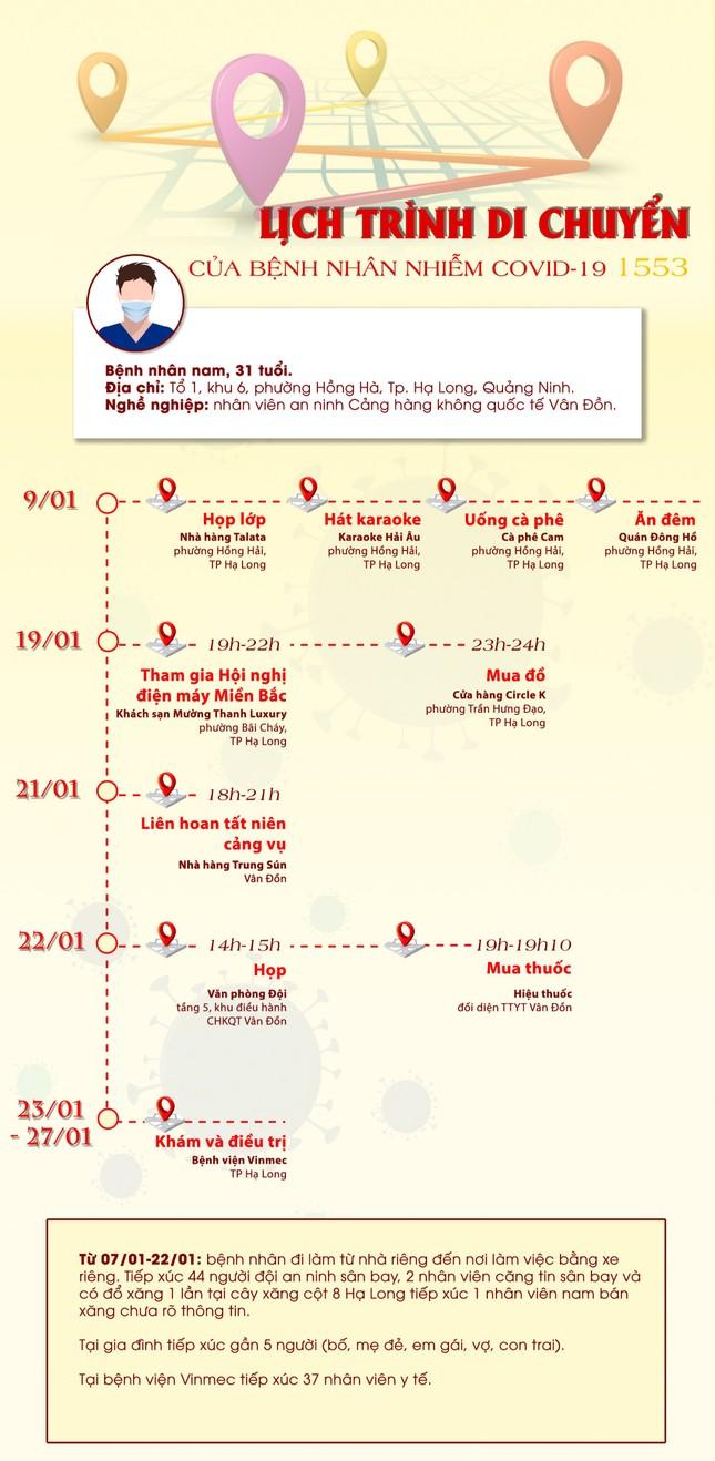 Lịch trình di chuyển phức tạp của ca mắc mới lây nhiễm cộng đồng ở Quảng Ninh ảnh 2