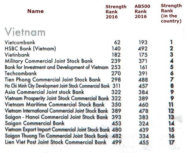 Vietcombank dẫn đầu các ngân hàng Việt Nam ảnh 1