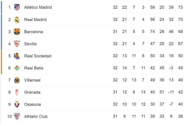 Messi tỏa sáng, cuộc đua tam mã La Liga căng như dây đàn ảnh 1