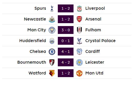 Kết quả vòng 5 Ngoại hạng Anh: Chelsea vượt mặt Liverpool ảnh 2