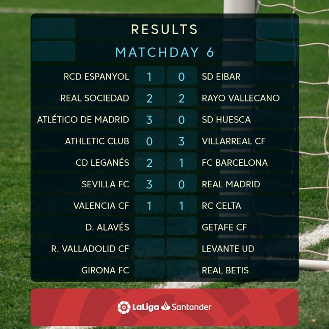 Barcelona, Real Madrid rủ nhau thua đậm ở La Liga ảnh 2