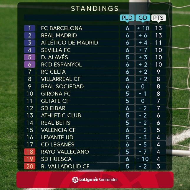 Barcelona, Real Madrid rủ nhau thua đậm ở La Liga ảnh 3