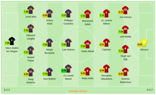 Messi lập cú đúp, Barcelona đặt một chân vào chung kết ảnh 14