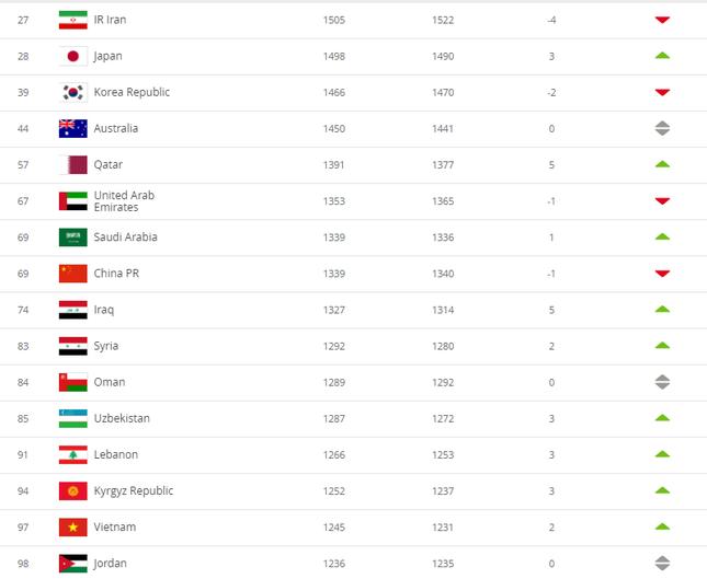 Đội tuyển Việt Nam lọt top 15 đội mạnh nhất châu Á ảnh 1