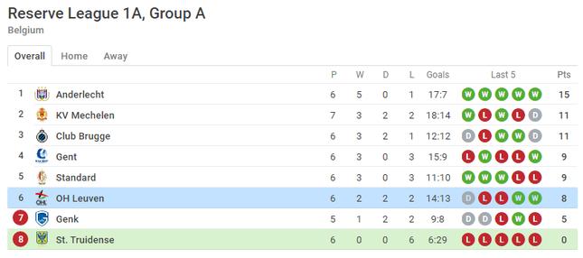 Công Phượng đá chính, U21 Sint-Truidense thảm bại 1-6 ảnh 2