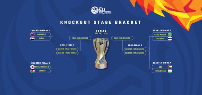 Tứ kết U23 châu Á 2020: Cơ hội lớn cho Thái Lan ảnh 1
