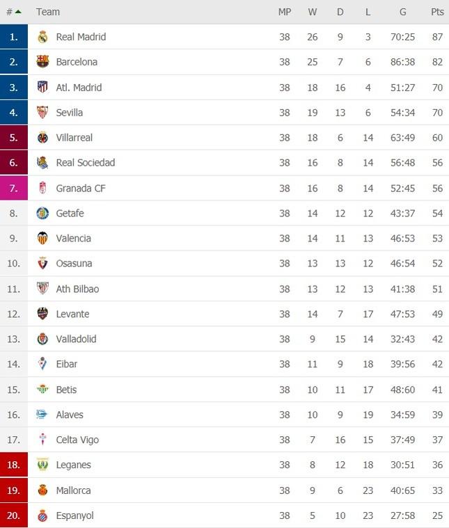 Hạ màn La Liga: Real Madrid tiễn Leganes xuống hạng ảnh 1