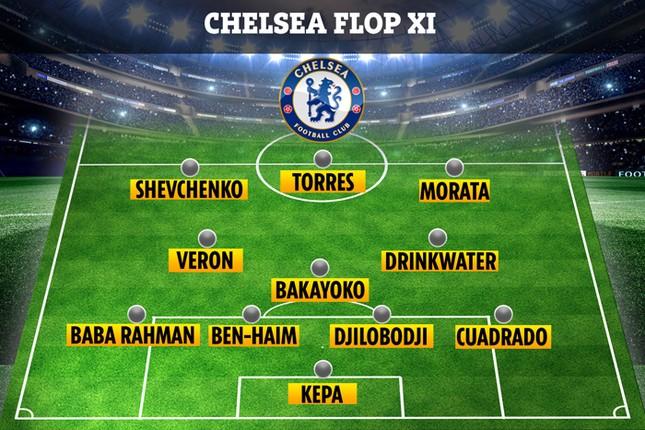 Kepa lọt đội hình những bản hợp đồng tệ nhất của Chelsea ảnh 1