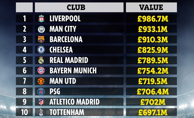 Vượt Man City, Liverpool sở hữu đội hình giá trị nhất ảnh 1