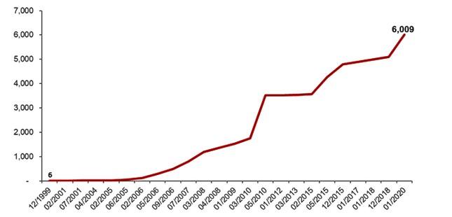 SSI trình tăng vốn điều lệ lên 6009 tỷ đồng ảnh 1