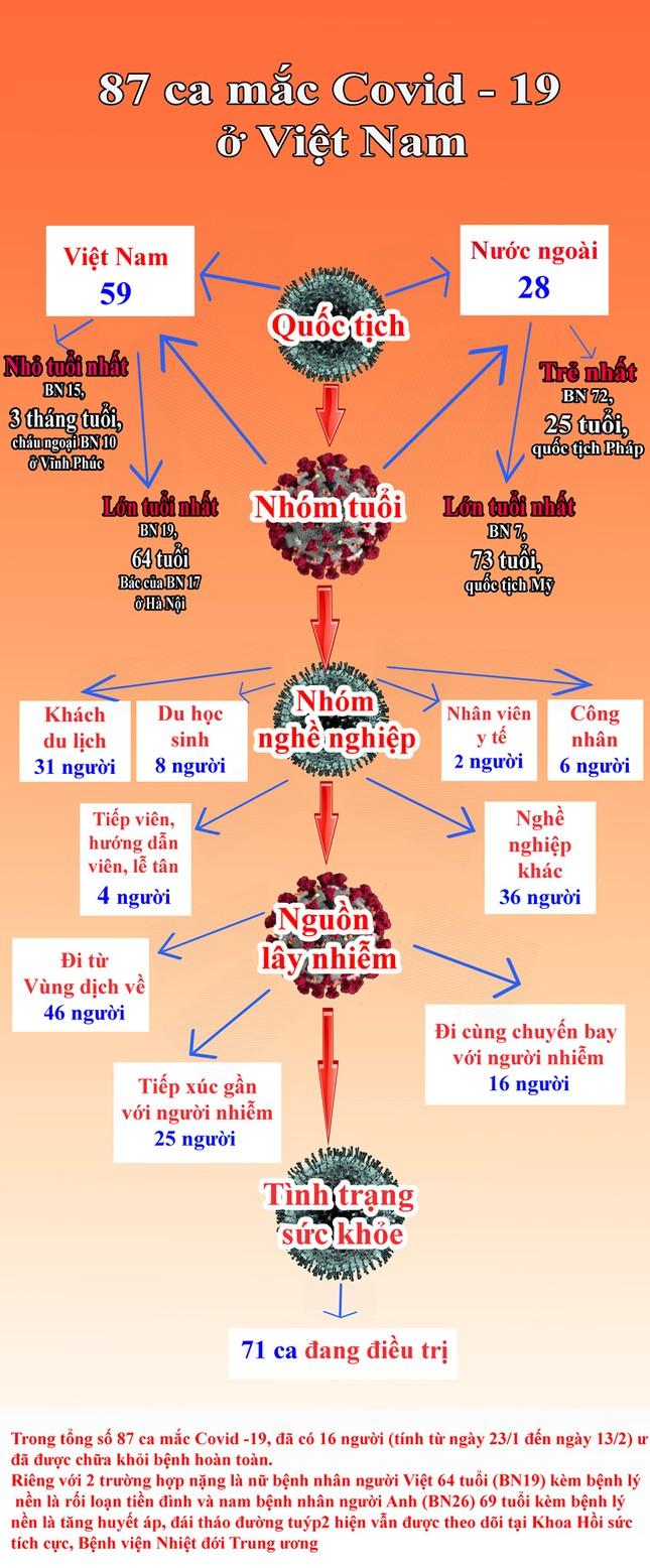 Chi tiết 87 ca mắc Covid -19 của Việt Nam
