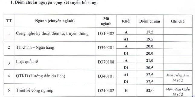 Viện ĐH Mở HN, ĐH Văn hóa HN công bố điểm chuẩn NV2 ảnh 1