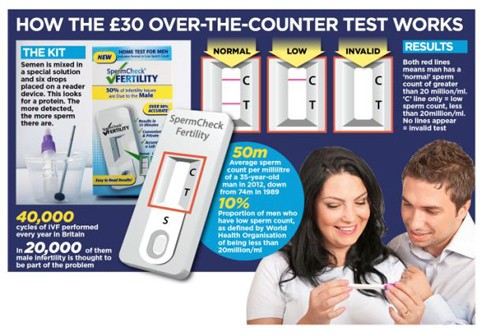 Sản phẩm kiểm tra chất lượng tinh trùng SpermCheck