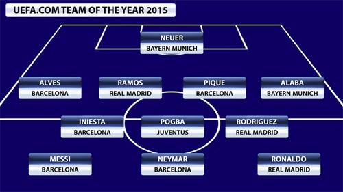 Ronaldo phá hỏng giấc mơ MSN trong đội hình tiêu biểu UEFA ảnh 1