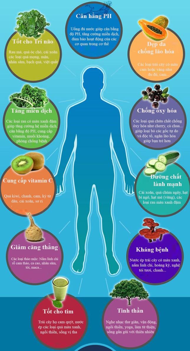 Ăn uống gì tốt cho từng bộ phận cơ thể? ảnh 1