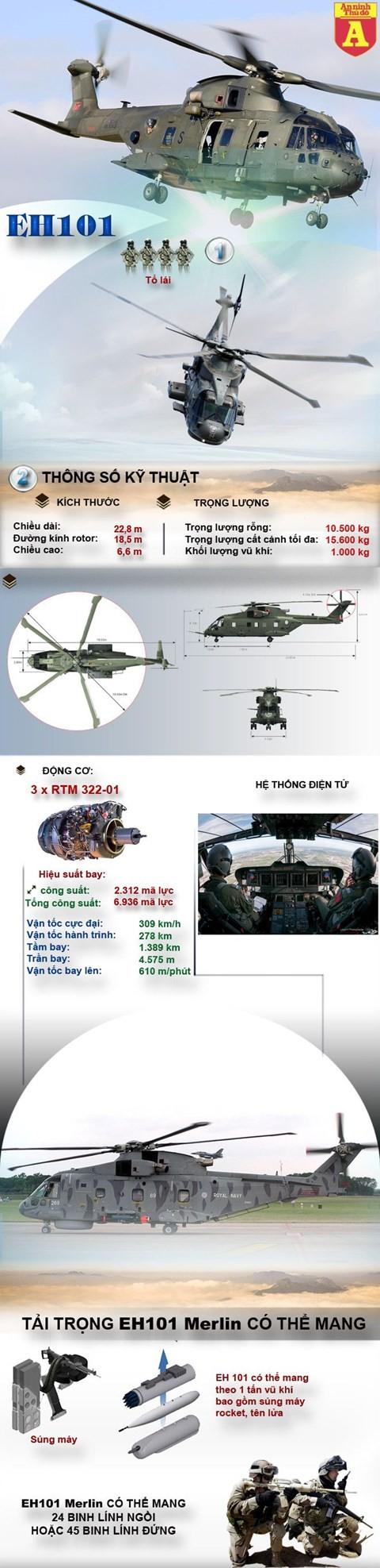 [Infographic] Khám phá trực thăng vận tải đa năng tốt nhất thế giới ảnh 1