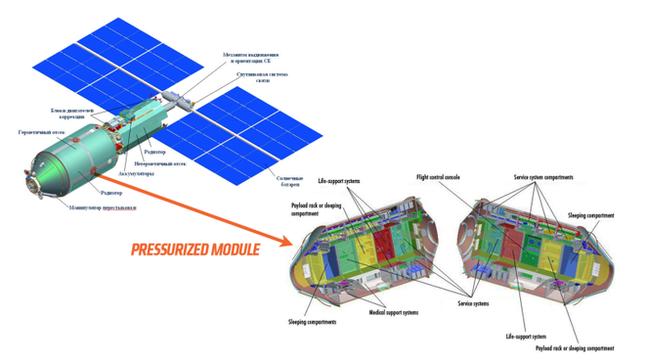 Kế hoạch xây khách sạn hạng sang trên vũ trụ của Nga có khả thi? ảnh 1