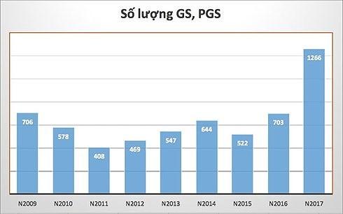 Xét duyệt chức danh GS, PGS: Có nên bỏ hội đồng ngành, liên ngành? ảnh 1