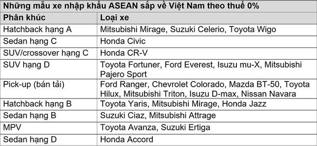 Những mẫu ô tô miễn thuế, giá rẻ nào sắp tràn về Việt Nam? ảnh 1